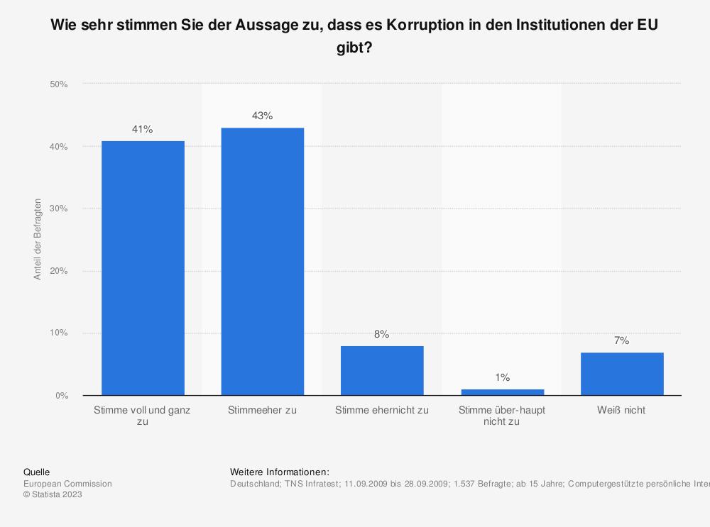 Statistik: Wie sehr stimmen Sie der Aussage zu, dass es Korruption in den Institutionen der EU gibt? | Statista