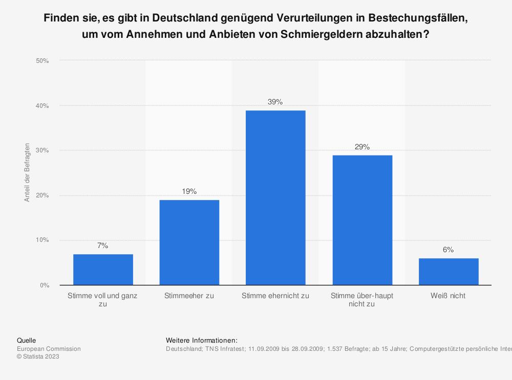 Statistik: Finden sie, es gibt in Deutschland genügend Verurteilungen in Bestechungsfällen, um vom Annehmen und Anbieten von Schmiergeldern abzuhalten? | Statista