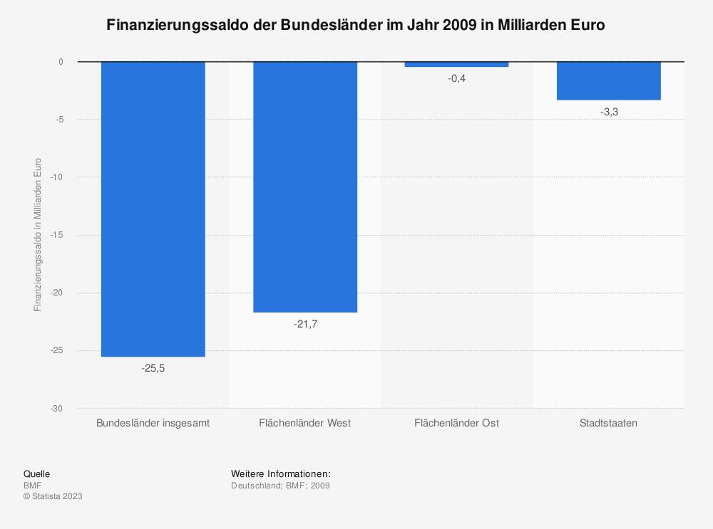 Statistik: Finanzierungssaldo der Bundesländer im Jahr 2009 in Milliarden Euro | Statista