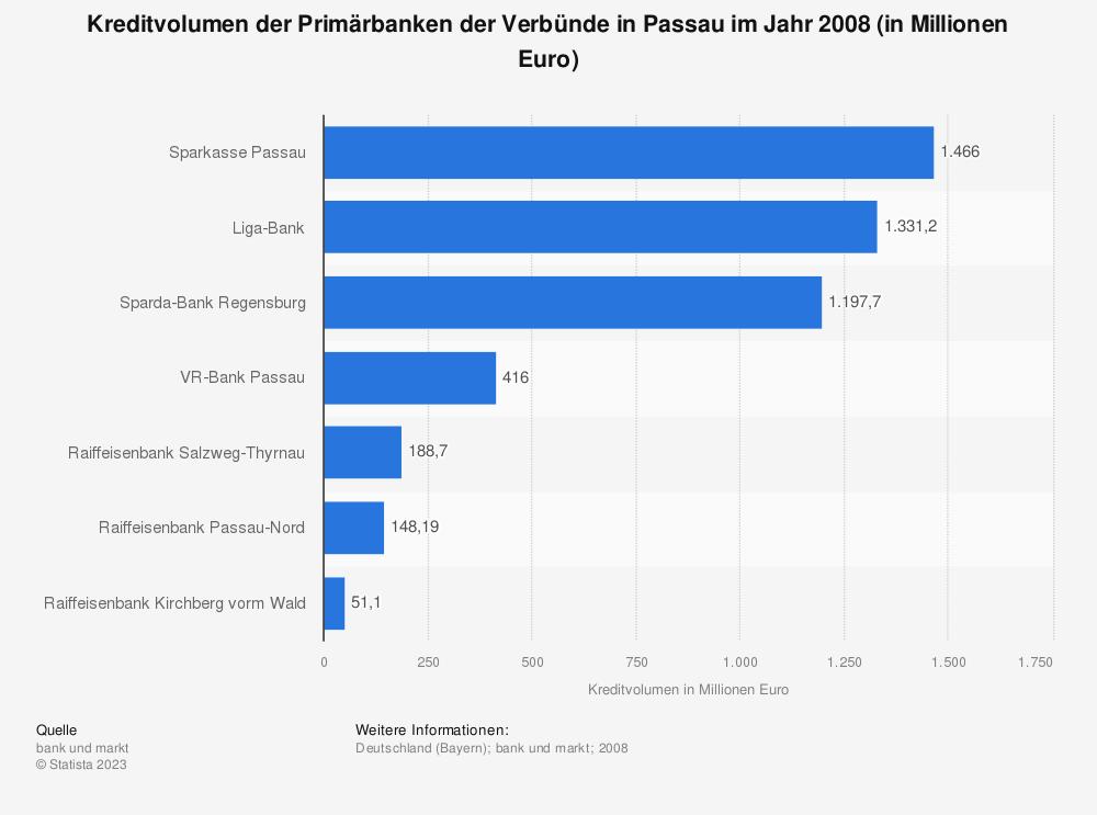 Statistik: Kreditvolumen der Primärbanken der Verbünde in Passau im Jahr 2008 (in Millionen Euro)  | Statista