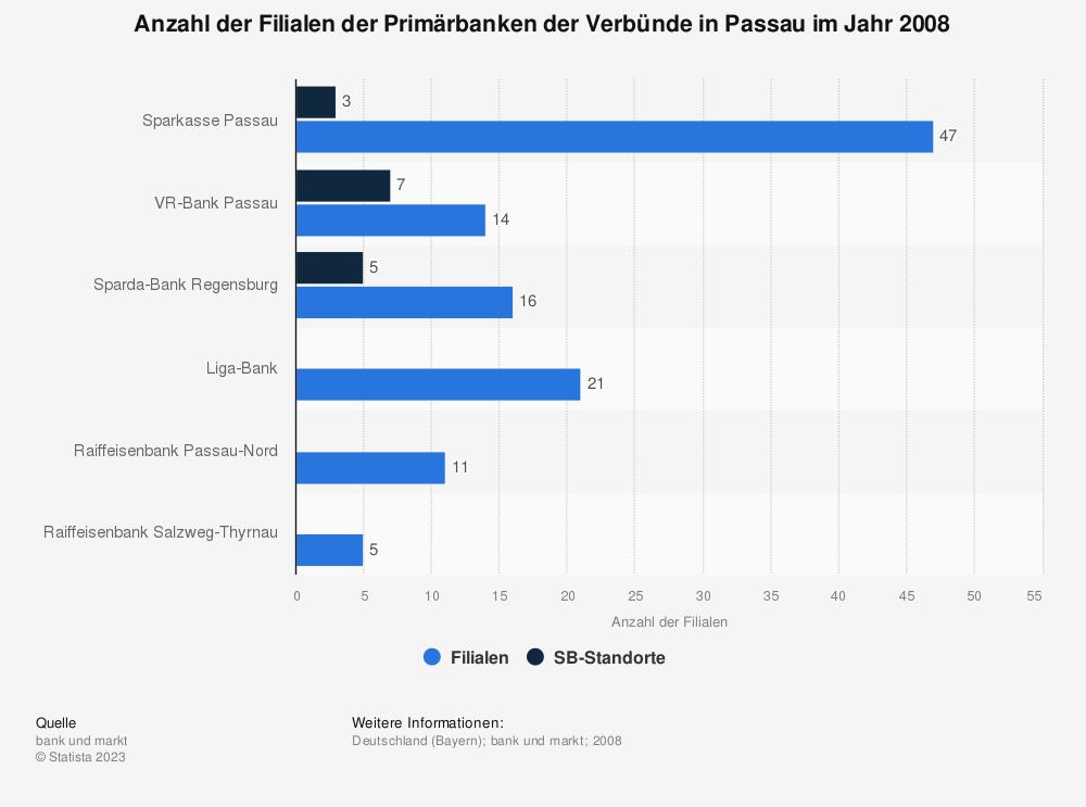 Statistik: Anzahl der Filialen der Primärbanken der Verbünde in Passau im Jahr 2008 | Statista