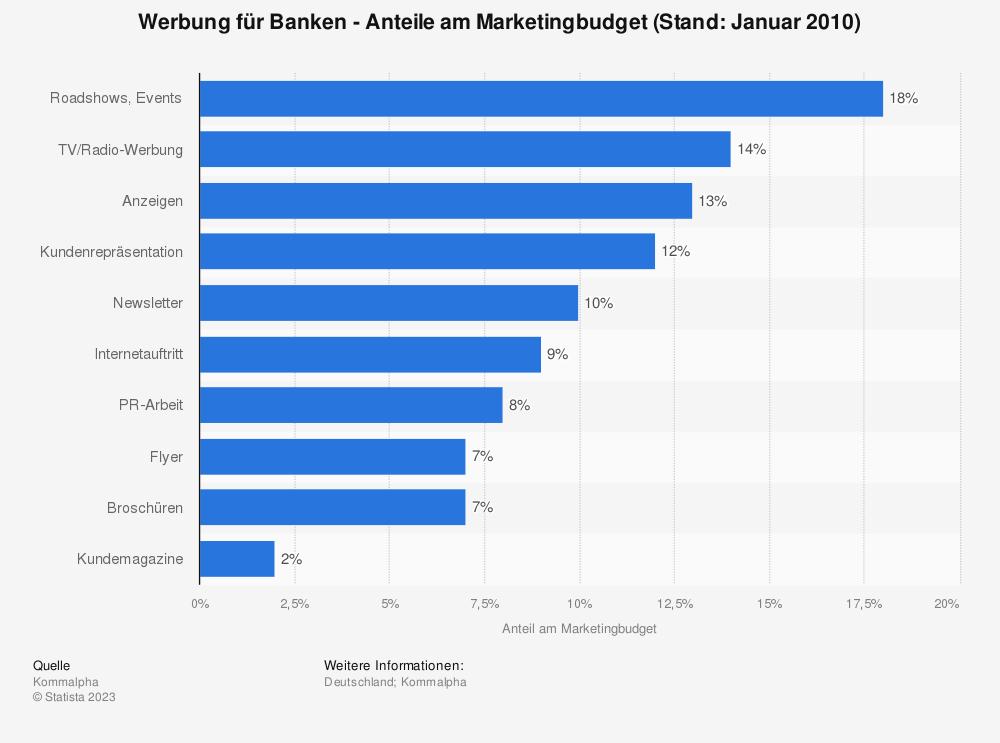 Statistik: Werbung für Banken - Anteile am Marketingbudget (Stand:  Januar 2010) | Statista