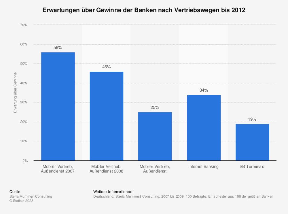 Statistik: Erwartungen über Gewinne der Banken nach Vertriebswegen bis 2012   Statista