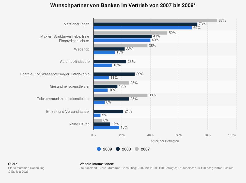 Statistik: Wunschpartner von Banken im Vertrieb von 2009 bis 2012* | Statista