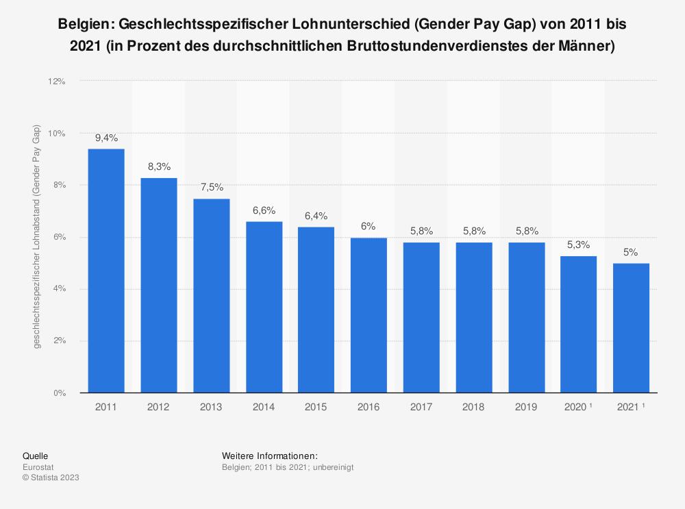 Statistik: Belgien: Geschlechtsspezifischer Lohnunterschied (Gender Pay Gap) von 2008 bis 2018 (in Prozent des durchschnittlichen Bruttostundenverdienstes der Männer) | Statista