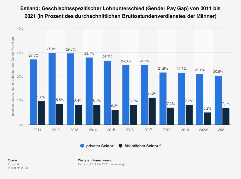 Statistik: Estland: Geschlechtsspezifischer Lohnunterschied (Gender Pay Gap) von 2007 bis 2017 (in Prozent des durchschnittlichen Bruttostundenverdienstes der Männer)   Statista