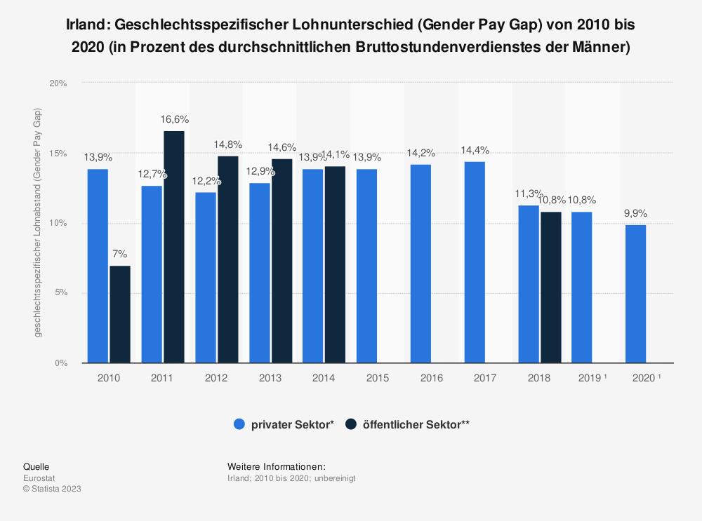 Statistik: Irland: Geschlechtsspezifischer Lohnunterschied (Gender Pay Gap) von 2007 bis 2014 (in Prozent des durchschnittlichen Bruttostundenverdienstes der Männer) | Statista