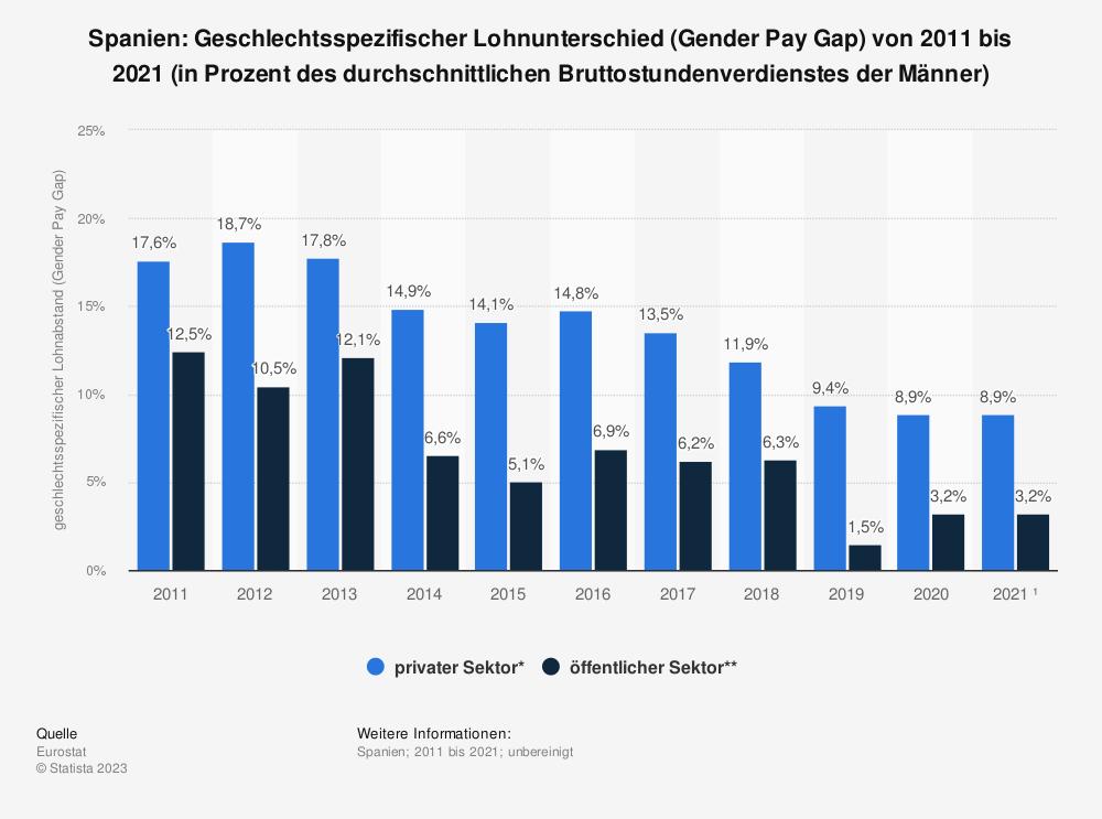 Statistik: Spanien: Geschlechtsspezifischer Lohnunterschied (Gender Pay Gap) von 2007 bis 2017 (in Prozent des durchschnittlichen Bruttostundenverdienstes der Männer)   Statista