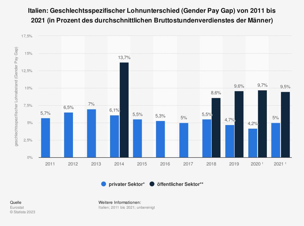 Statistik: Italien: Geschlechtsspezifischer Lohnunterschied (Gender Pay Gap) von 2007 bis 2017 (in Prozent des durchschnittlichen Bruttostundenverdienstes der Männer) | Statista