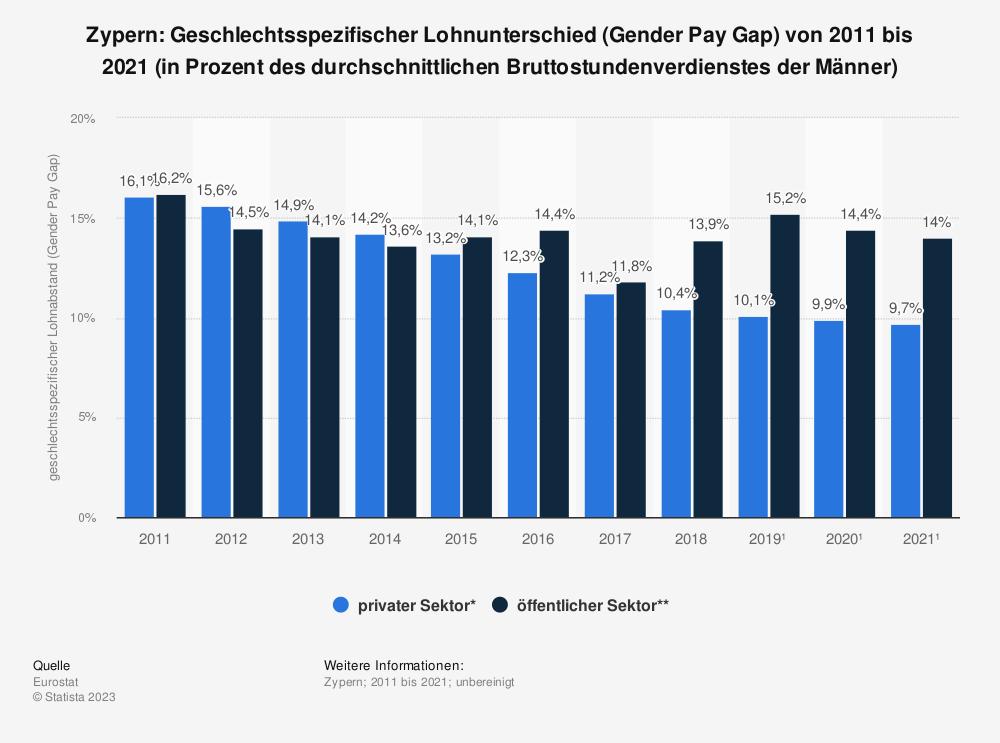 Statistik: Zypern: Geschlechtsspezifischer Lohnunterschied (Gender Pay Gap) von 2009 bis 2019 (in Prozent des durchschnittlichen Bruttostundenverdienstes der Männer) | Statista
