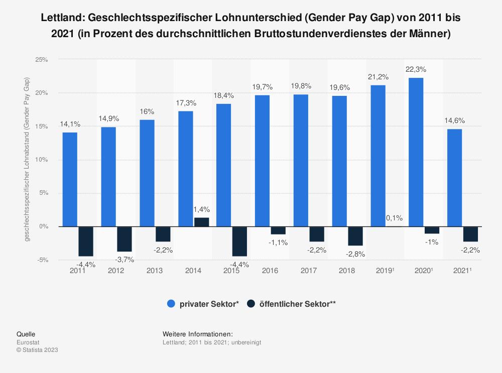 Statistik: Lettland: Geschlechtsspezifischer Lohnunterschied (Gender Pay Gap) von 2007 bis 2017 (in Prozent des durchschnittlichen Bruttostundenverdienstes der Männer) | Statista