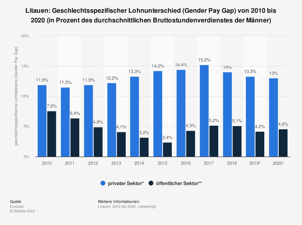 Statistik: Litauen: Geschlechtsspezifischer Lohnunterschied (Gender Pay Gap) von 2007 bis 2017 (in Prozent des durchschnittlichen Bruttostundenverdienstes der Männer) | Statista