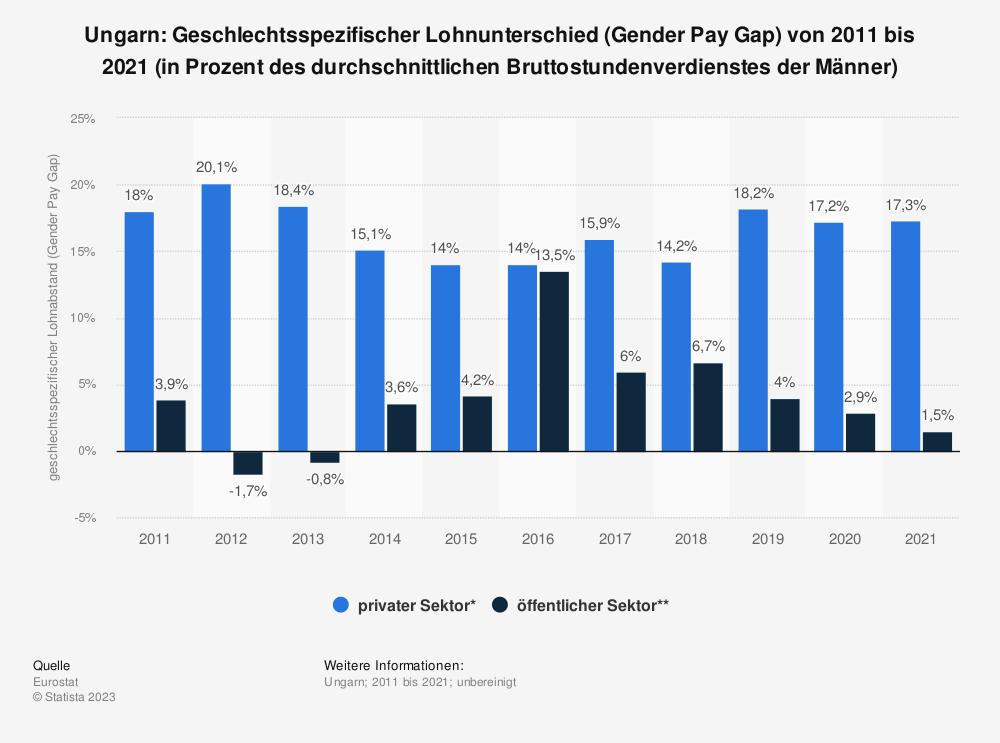 Statistik: Ungarn: Geschlechtsspezifischer Lohnunterschied (Gender Pay Gap) von 2008 bis 2018 (in Prozent des durchschnittlichen Bruttostundenverdienstes der Männer) | Statista