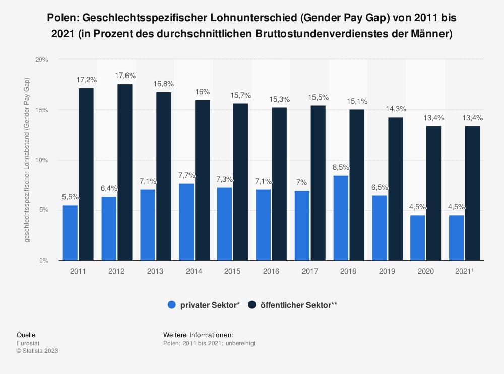 Statistik: Polen: Geschlechtsspezifischer Lohnunterschied (Gender Pay Gap) von 2007 bis 2016 (in Prozent des durchschnittlichen Bruttostundenverdienstes der Männer) | Statista