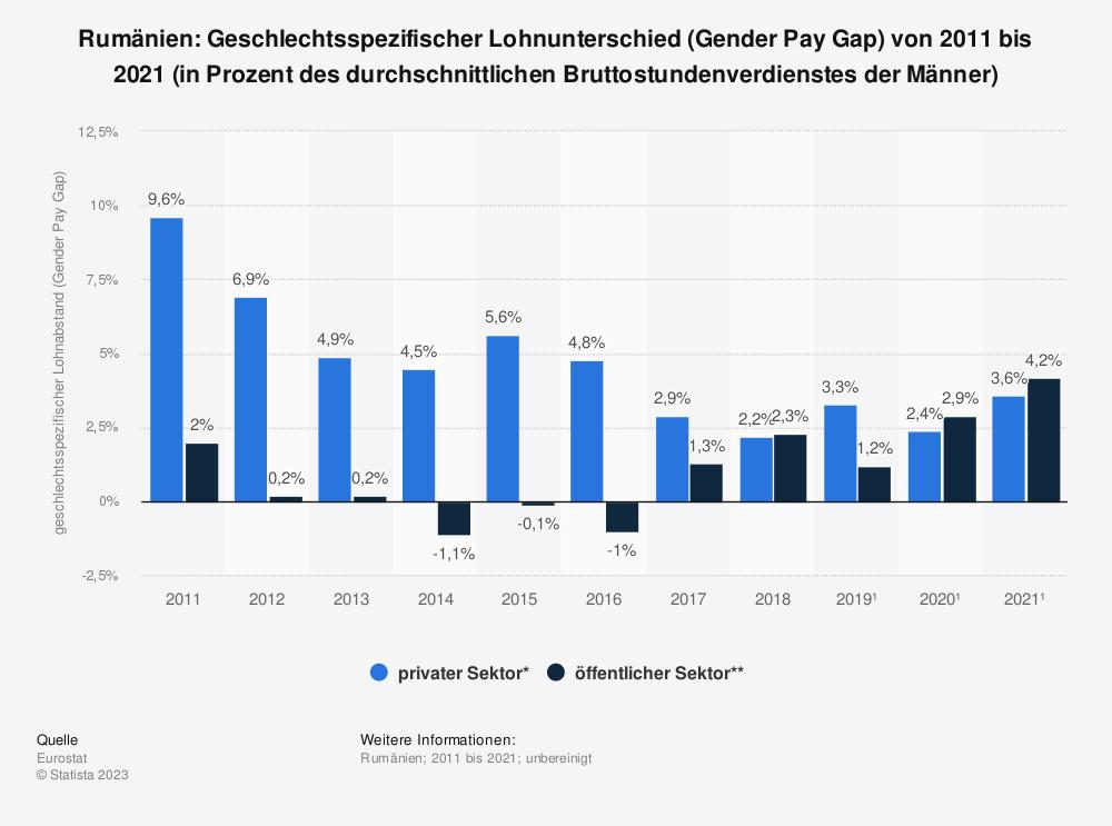 Statistik: Rumänien: Geschlechtsspezifischer Lohnunterschied (Gender Pay Gap) von 2007 bis 2015 (in Prozent des durchschnittlichen Bruttostundenverdienstes der Männer)   Statista