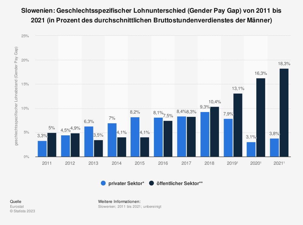 Statistik: Slowenien: Geschlechtsspezifischer Lohnunterschied (Gender Pay Gap) von 2007 bis 2017 (in Prozent des durchschnittlichen Bruttostundenverdienstes der Männer) | Statista