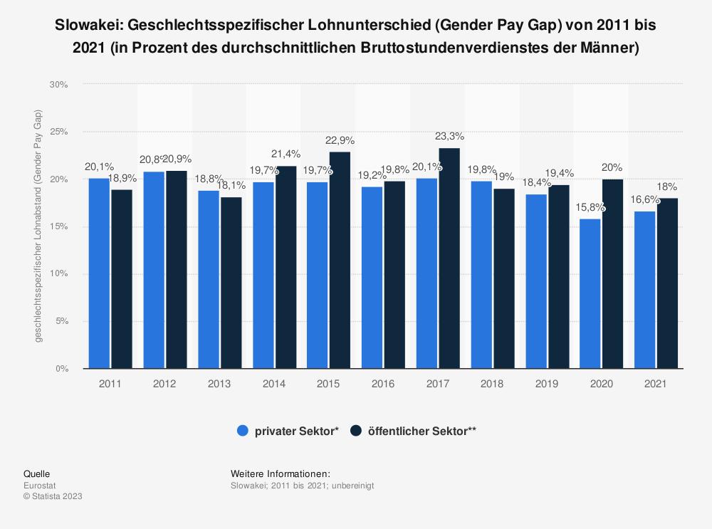 Statistik: Slowakei: Geschlechtsspezifischer Lohnunterschied (Gender Pay Gap) von 2008 bis 2018 (in Prozent des durchschnittlichen Bruttostundenverdienstes der Männer) | Statista