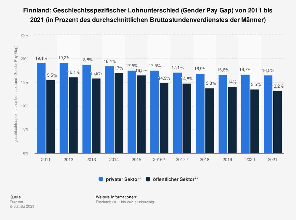 Statistik: Finnland: Geschlechtsspezifischer Lohnunterschied (Gender Pay Gap) von 2007 bis 2017 (in Prozent des durchschnittlichen Bruttostundenverdienstes der Männer) | Statista