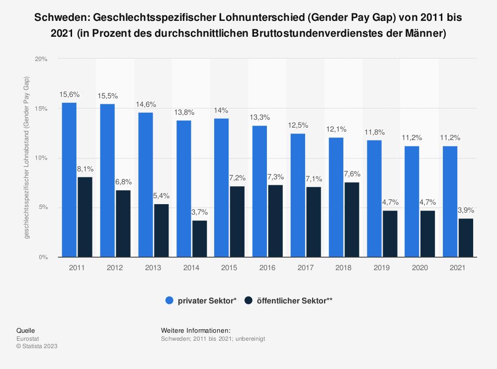 Statistik: Schweden: Geschlechtsspezifischer Lohnunterschied (Gender Pay Gap) von 2008 bis 2018 (in Prozent des durchschnittlichen Bruttostundenverdienstes der Männer) | Statista
