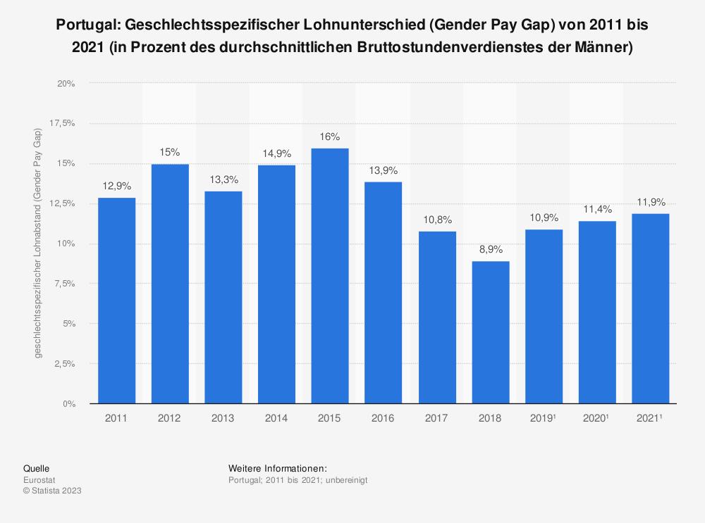 Statistik: Portugal: Geschlechtsspezifischer Lohnunterschied (Gender Pay Gap) von 2007 bis 2017 (in Prozent des durchschnittlichen Bruttostundenverdienstes der Männer) | Statista