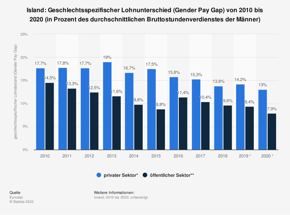Statistik: Island: Geschlechtsspezifischer Lohnunterschied (Gender Pay Gap) von 2007 bis 2017 (in Prozent des durchschnittlichen Bruttostundenverdienstes der Männer) | Statista