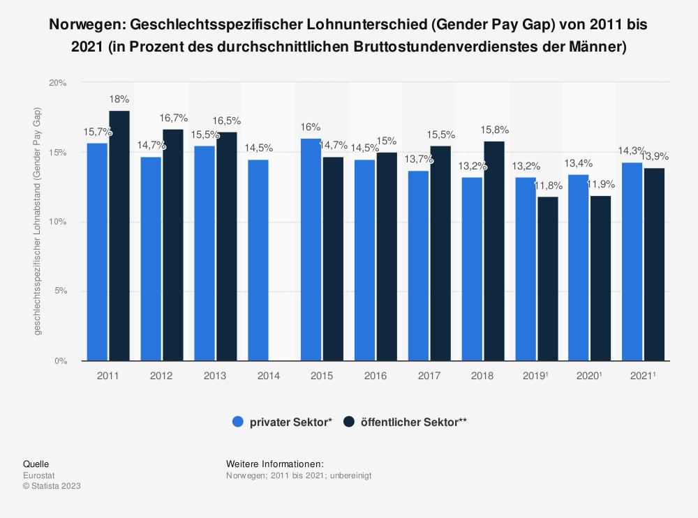 Statistik: Norwegen: Geschlechtsspezifischer Lohnunterschied (Gender Pay Gap) von 2008 bis 2018 (in Prozent des durchschnittlichen Bruttostundenverdienstes der Männer) | Statista