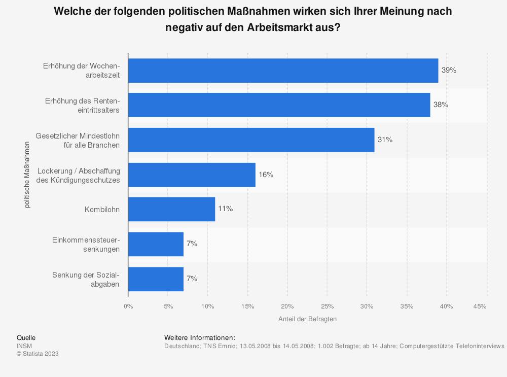 Statistik: Welche der folgenden politischen Maßnahmen wirken sich Ihrer Meinung nach negativ auf den Arbeitsmarkt aus? | Statista