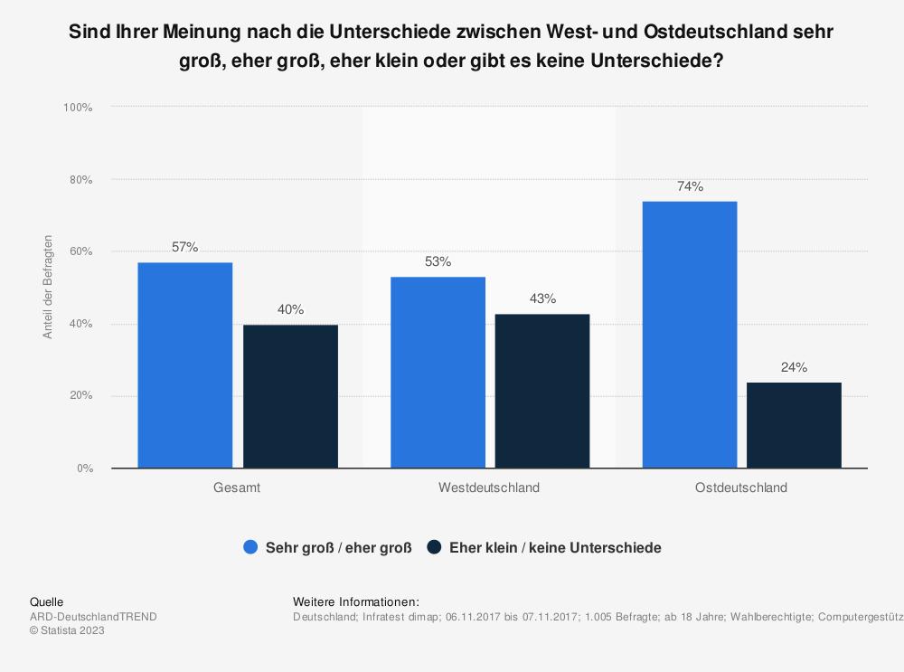 Statistik: Sind Ihrer Meinung nach die Unterschiede zwischen West- und Ostdeutschland sehr groß, eher groß, eher klein oder gibt es keine Unterschiede? | Statista