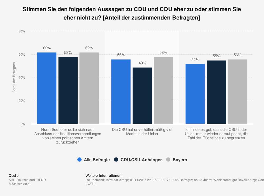 Statistik: Stimmen Sie den folgenden Aussagen zu CDU und CDU eher zu oder stimmen Sie eher nicht zu? [Anteil der zustimmenden Befragten] | Statista
