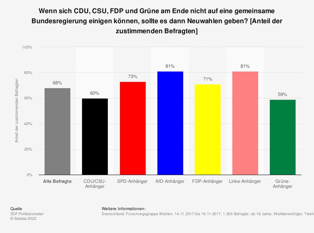 Statistik: Wenn sich CDU, CSU, FDP und Grüne am Ende nicht auf eine gemeinsame Bundesregierung einigen können, sollte es dann Neuwahlen geben? [Anteil der zustimmenden Befragten] | Statista