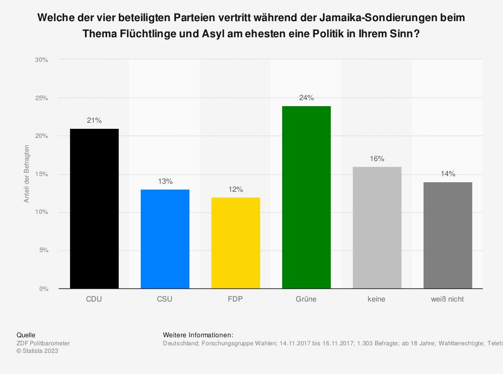 Statistik: Welche der vier beteiligten Parteien vertritt während der Jamaika-Sondierungen beim Thema Flüchtlinge und Asyl am ehesten eine Politik in Ihrem Sinn? | Statista