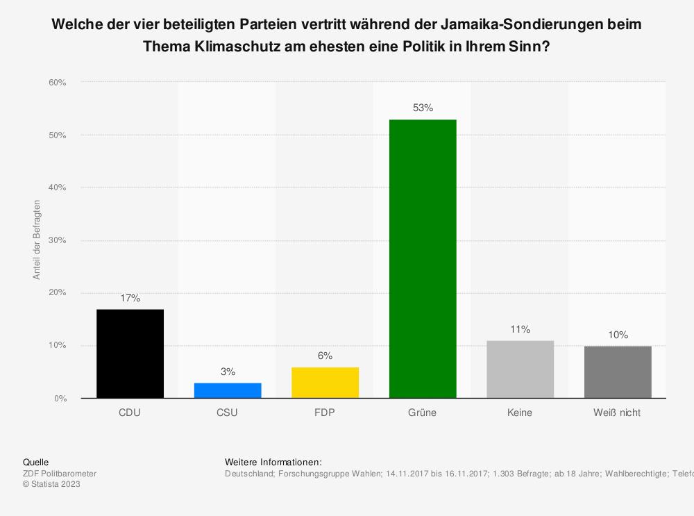 Statistik: Welche der vier beteiligten Parteien vertritt während der Jamaika-Sondierungen beim Thema Klimaschutz am ehesten eine Politik in Ihrem Sinn? | Statista