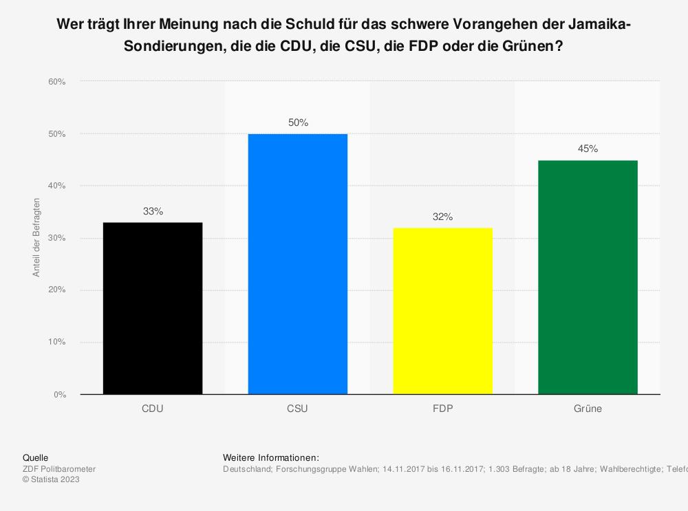 Statistik: Wer trägt Ihrer Meinung nach die Schuld für das schwere Vorangehen der Jamaika-Sondierungen, die die CDU, die CSU, die FDP oder die Grünen? | Statista