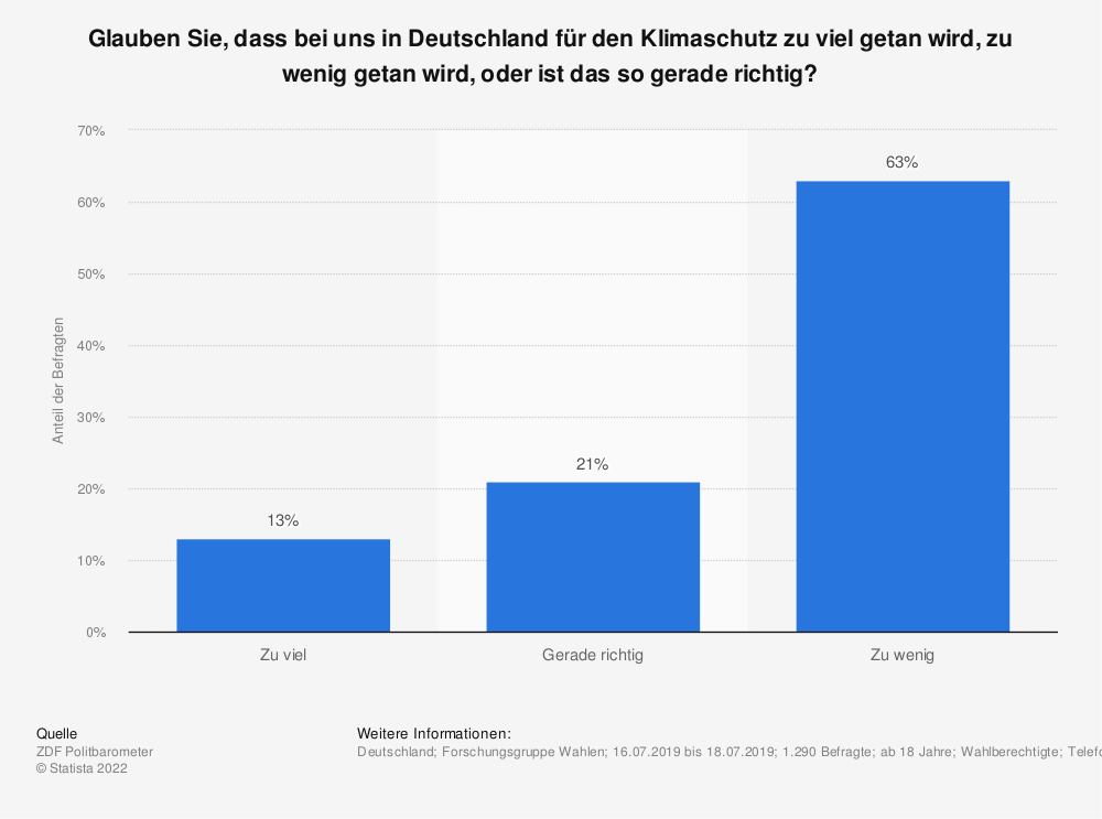Statistik: Glauben Sie, dass bei uns in Deutschland für den Klimaschutz zu viel getan wird, zu wenig getan wird, oder ist das so gerade richtig? | Statista