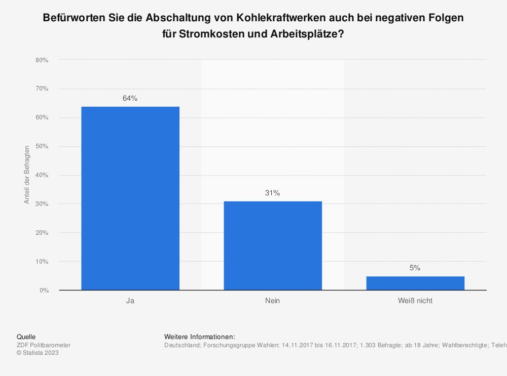 Statistik: Befürworten Sie die Abschaltung von Kohlekraftwerken auch bei negativen Folgen für Stromkosten und Arbeitsplätze?  | Statista