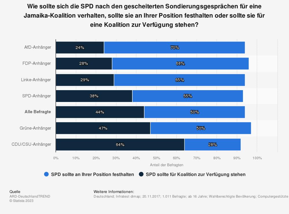 Statistik: Wie sollte sich die SPD nach den gescheiterten Sondierungsgesprächen für eine Jamaika-Koalition verhalten, sollte sie an Ihrer Position festhalten oder sollte sie für eine Koalition zur Verfügung stehen?  | Statista