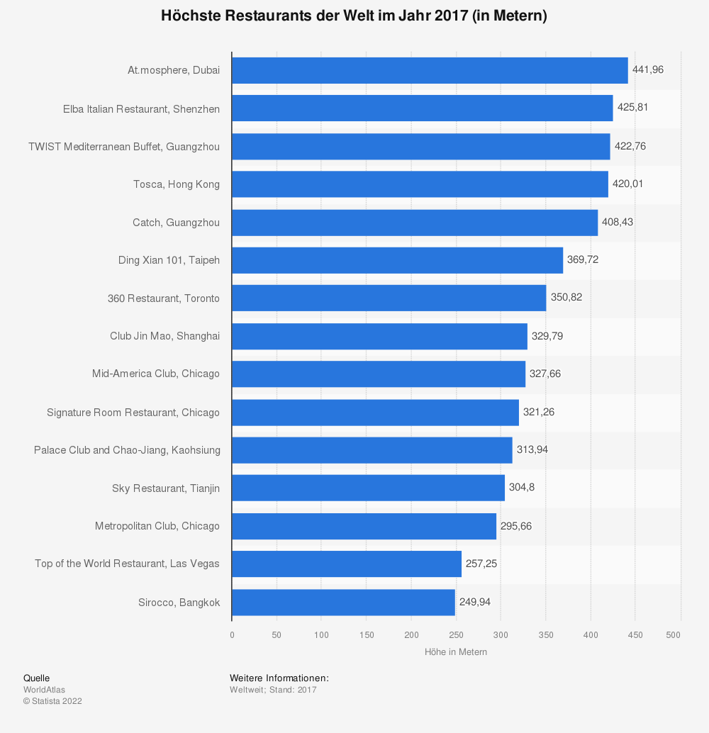 Statistik: Höchste Restaurants der Welt im Jahr 2017 (in Metern) | Statista