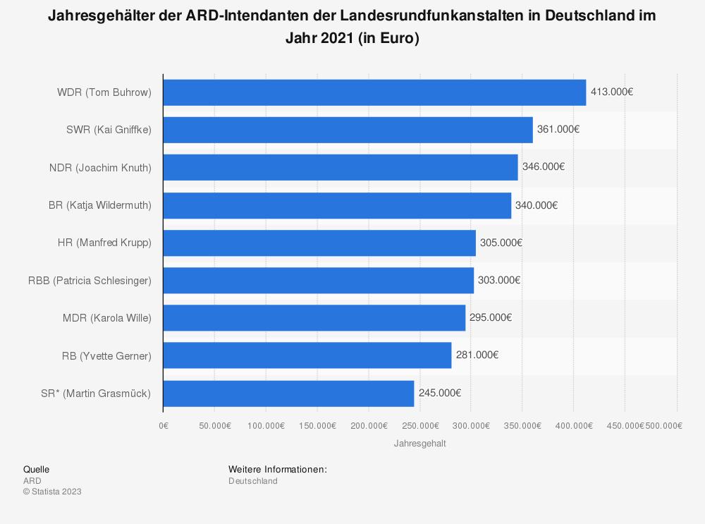 Statistik: Jahresgehälter der ARD-Intendanten der Landesrundfunkanstalten in Deutschland im Jahr 2019 (in Euro) | Statista
