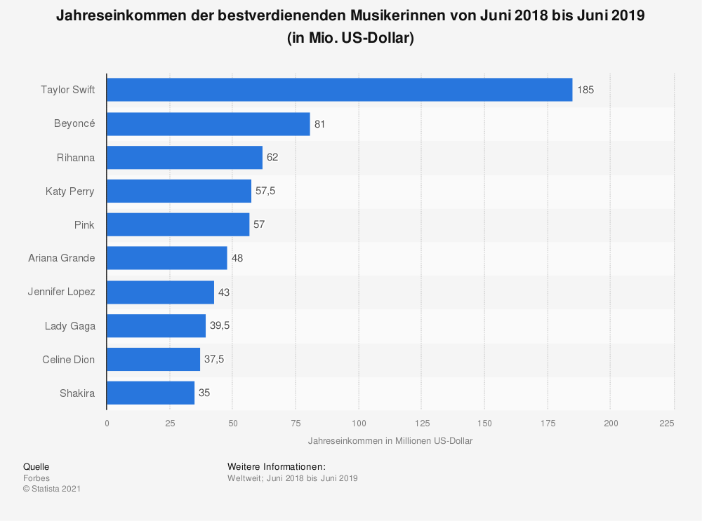 Statistik: Jahreseinkommen der bestverdienenden Musikerinnen von Juni 2017 bis Juni 2018 (in Mio. US-Dollar) | Statista