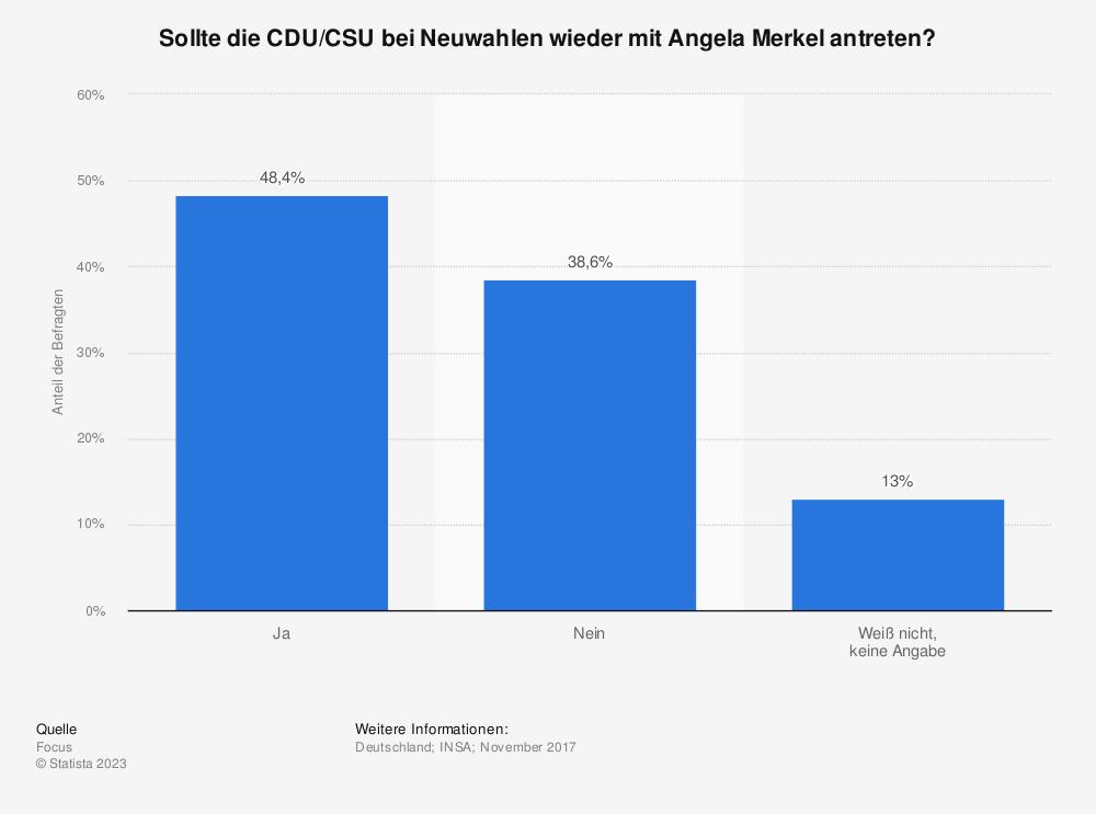 Statistik: Sollte die CDU/CSU bei Neuwahlen wieder mit Angela Merkel antreten? | Statista