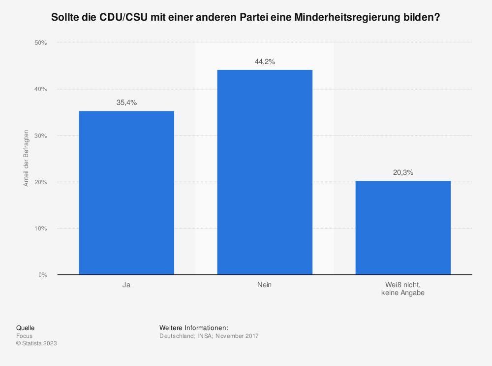 Statistik: Sollte die CDU/CSU mit einer anderen Partei eine Minderheitsregierung bilden?  | Statista