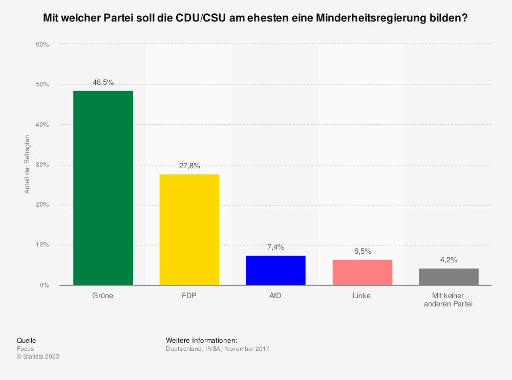 Statistik: Mit welcher Partei soll die CDU/CSU am ehesten eine Minderheitsregierung bilden?  | Statista