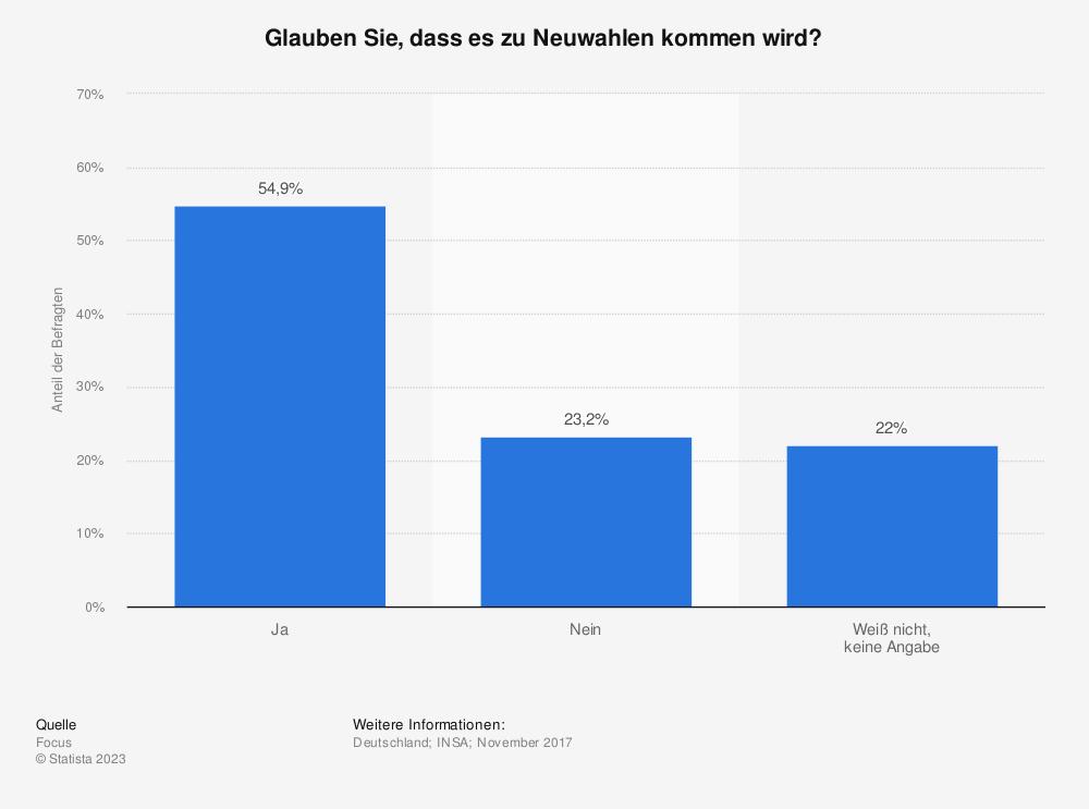Statistik: Glauben Sie, dass es zu Neuwahlen kommen wird?  | Statista