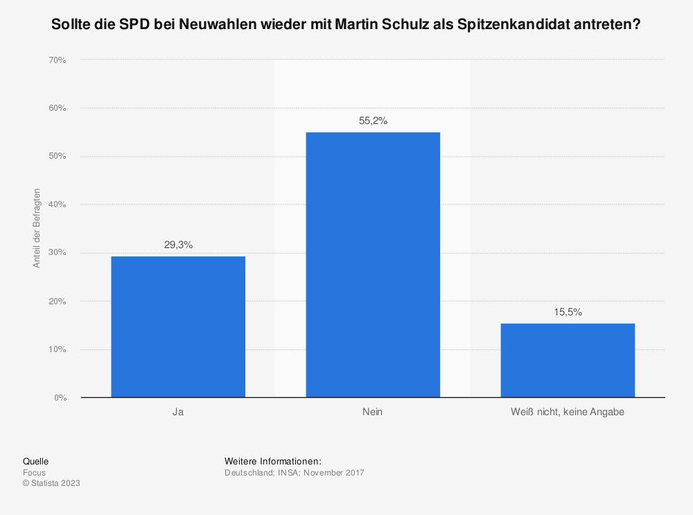 Statistik: Sollte die SPD bei Neuwahlen wieder mit Martin Schulz als Spitzenkandidat antreten?  | Statista
