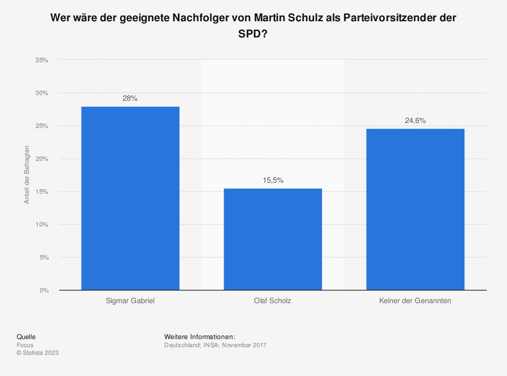 Statistik: Wer wäre der geeignete Nachfolger von Martin Schulz als Parteivorsitzender der SPD?  | Statista