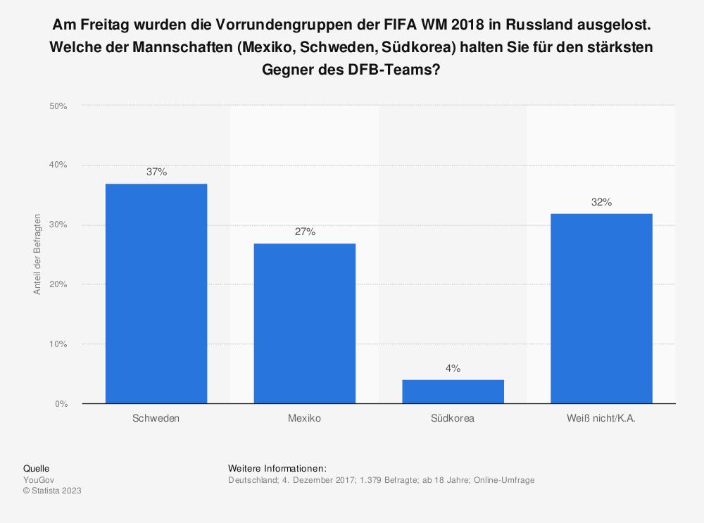 Statistik: Am Freitag wurden die Vorrundengruppen der FIFA WM 2018 in Russland ausgelost. Welche der Mannschaften (Mexiko, Schweden, Südkorea) halten Sie für den stärksten Gegner des DFB-Teams?   Statista