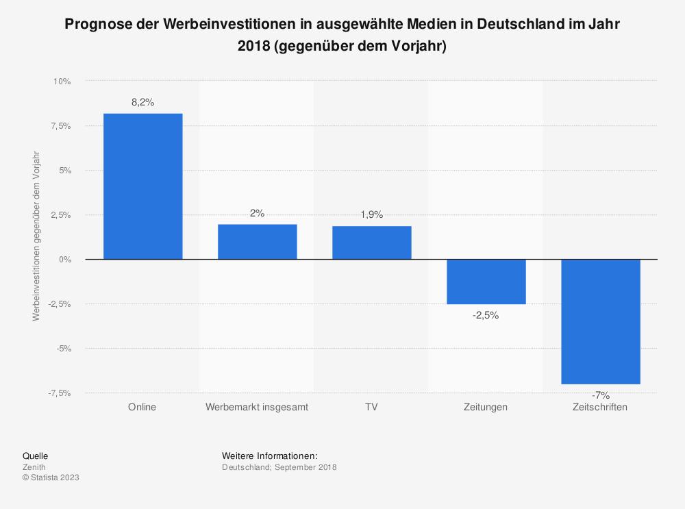 Statistik: Prognose der Werbeinvestitionen in ausgewählte Medien in Deutschland im Jahr 2018 (gegenüber dem Vorjahr) | Statista