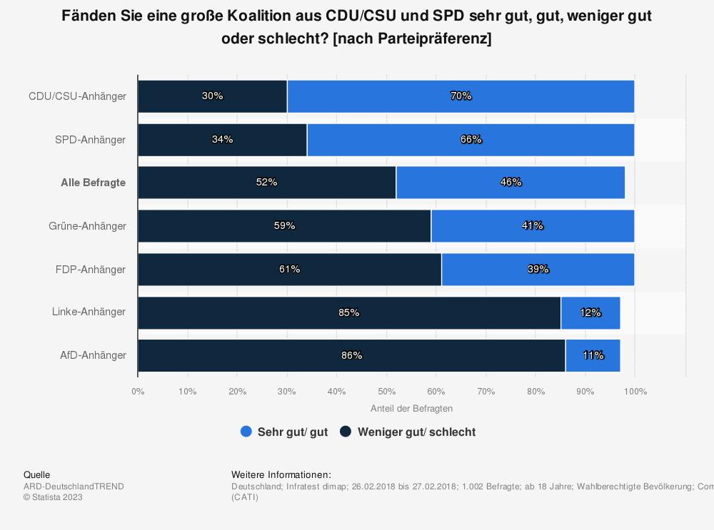 Statistik: Fänden Sie eine große Koalition aus CDU/CSU und SPD sehr gut, gut, weniger gut oder schlecht? [nach Parteipräferenz] | Statista