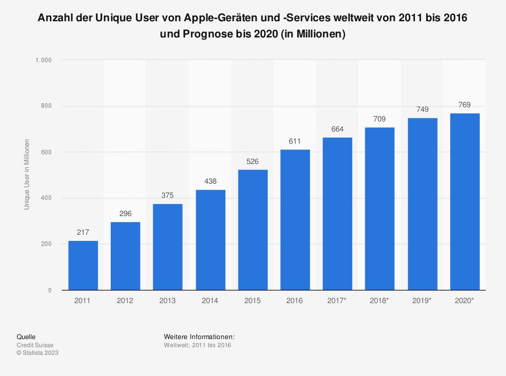 Statistik: Anzahl der Unique User von Apple-Geräten und -Services weltweit von 2011 bis 2016 und Prognose bis 2020 (in Millionen) | Statista