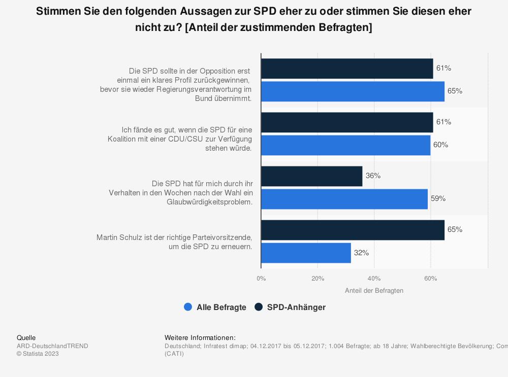Statistik: Stimmen Sie den folgenden Aussagen zur SPD eher zu oder stimmen Sie diesen eher nicht zu? [Anteil der zustimmenden Befragten] | Statista